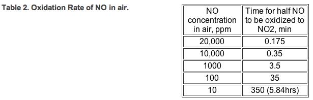 OZONE TABLE 2