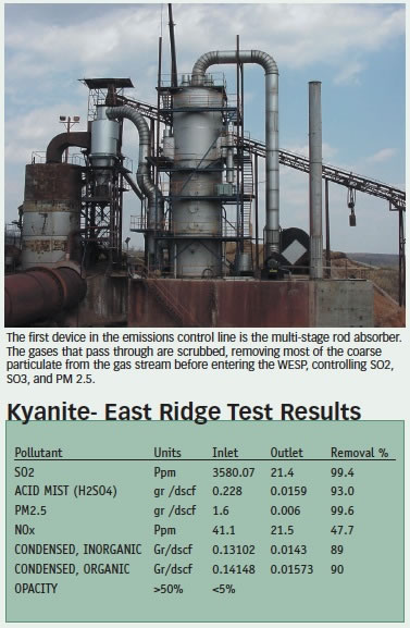 Effective Air Pollution Abatement At Kyanite Mining With