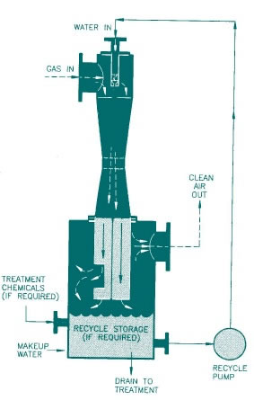Scrubbing Systems Archives - CR CleanAir